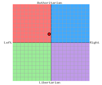 SNIP Political Compass