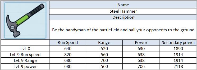 Steel Hammer Wep