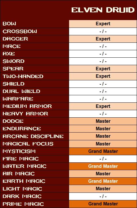 Skills druid