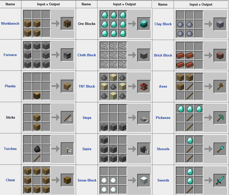 minecraft crafting. Minecraft-Crafting.jpg Minecraft Crafting I