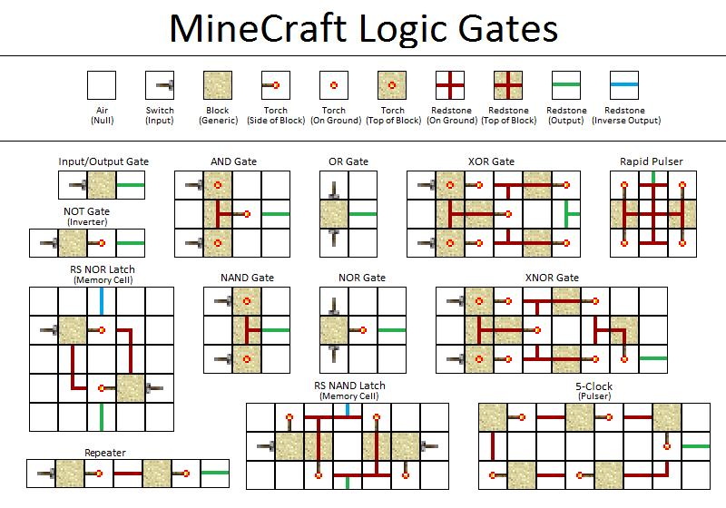 Redstone Circuits | Minecraft Wiki | FANDOM powered by Wikia
