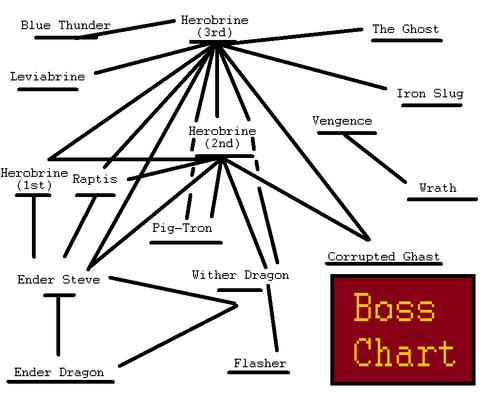 Boss chart