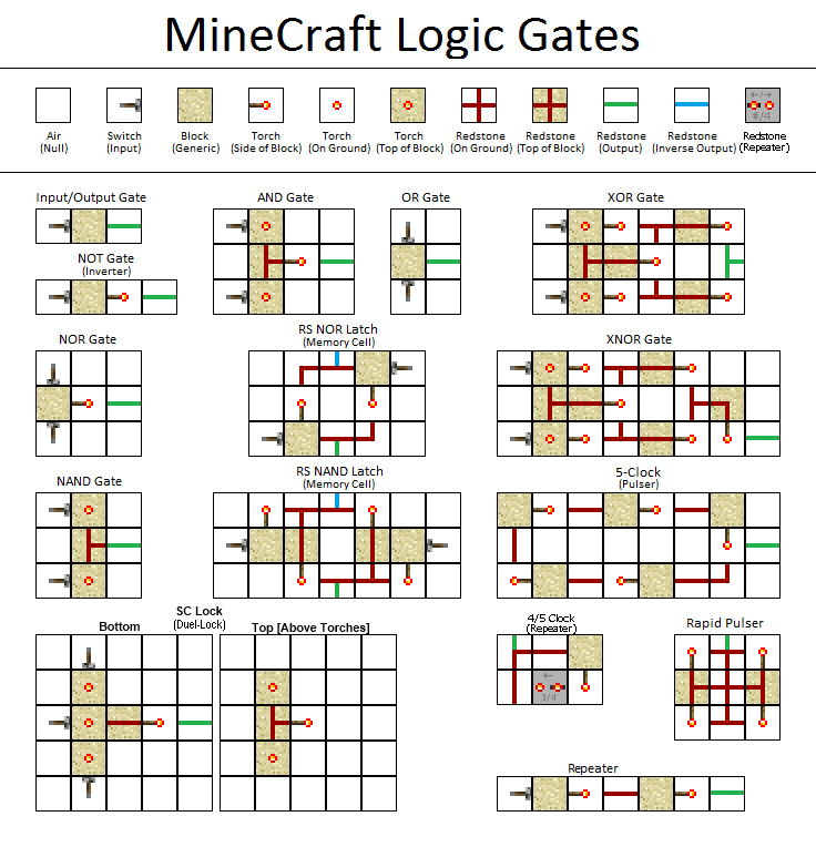 Minecraft Redstone Circuits Schematics Introduction To Electrical