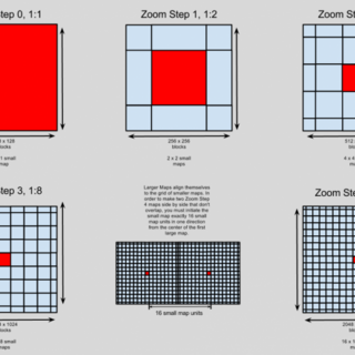 Each map type on a grid with units of Zoom-Level-Zero-Map. The red square shows the relative size of the Zoom-Level-Zero map as well as the center of the larger map.