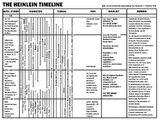 Future History Timeline
