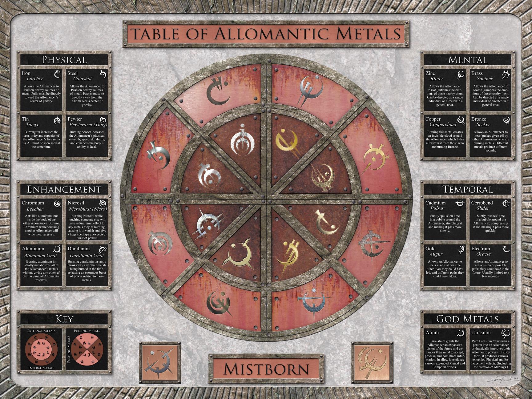 Allomantic Table of Metals | Mistborn Wiki | FANDOM powered