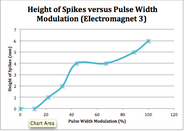 Height of spikes vs pwm 3