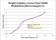 Height of spikes vs pwm 2