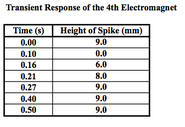 Transient response magnet 4