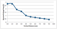 Plot of detected voltage drop versus vertical distance