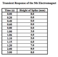 Transient response magnet 5