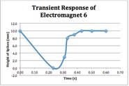 Plot transient response 6