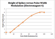 Height of spikes vs pwm 4