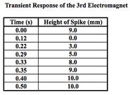 Transient response magnet 3