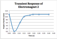 Plot transient response 2