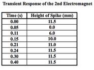 Transient response magnet 2