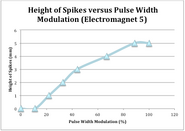 Height of spikes vs pwm 5