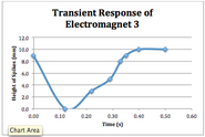Plot transient response 3