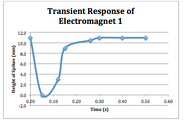 Plot transient response 1