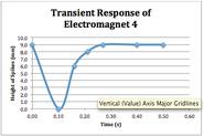 Plot transient response 4