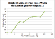 Height of spikes vs pwm 1