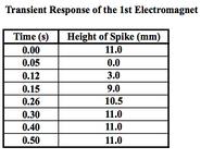 Transient response magnet 1