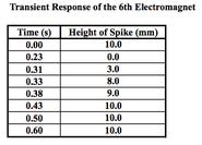 Transient response magnet 6