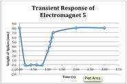 Plot transient response 5