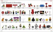 The lego book timeline