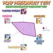 FANMADE КиВ Pony Personality Test