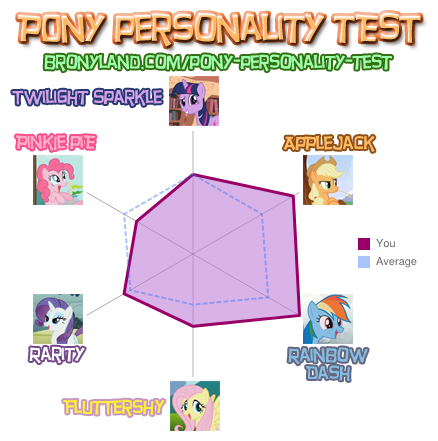 File:FANMADE Pony Personality Test ImperfectXIII.png