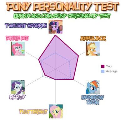 FANMADE General Darkmoon (Changeling tribe)'s Pony personality test