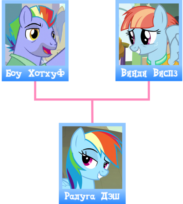 RD family tree