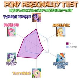 Teste de Personalidade