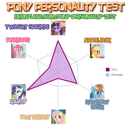 FANMADE Pony personality quiz results for Kianoke