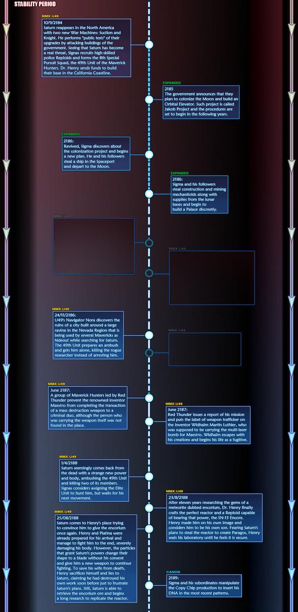 Timeline | Mega Man X: Unit 49 Wiki | FANDOM powered by Wikia
