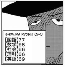 Ryohei Shimura test scores