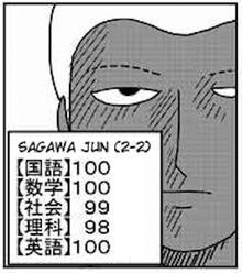 Jun Sagawa test scores