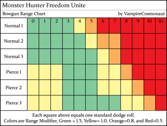 Monster hunter freedom unite bowgun range