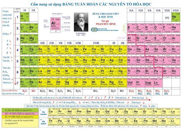 Bang-he-thong-tuan-hoan-hoa-hoc