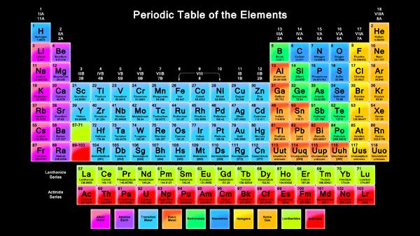 PeriodicTableOfTheElements