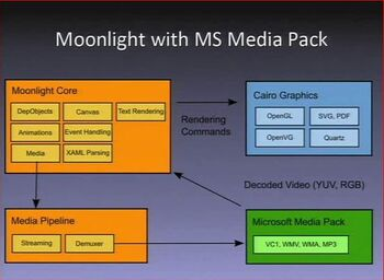 Moonlight with ms media pack