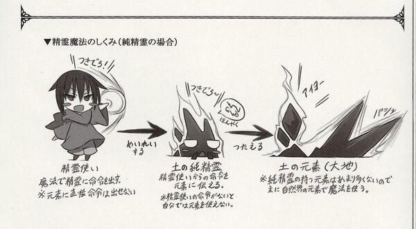 Mechanics of elemental magic1