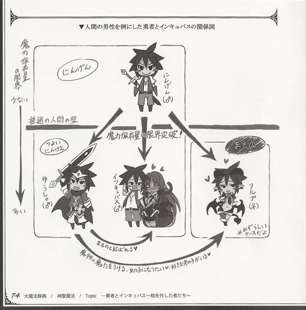 Heroes and incubi diagram