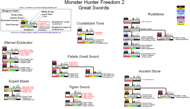 File:MHF2-GreatSwords.PNG