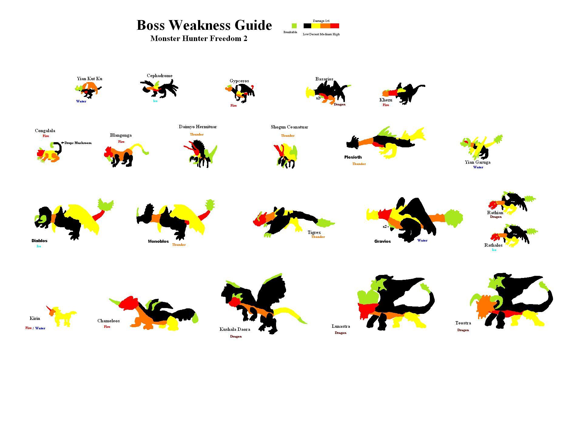 Game List Monster Hunter Wiki FANDOM powered by Wikia - oukas info