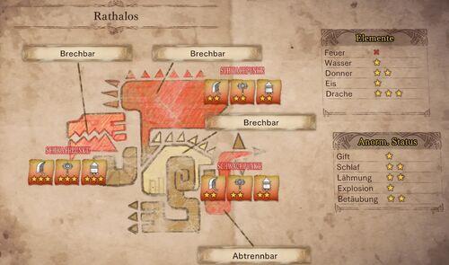 MHW-Schwäche Rathalos