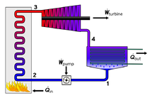 800px-Rankine cycle layout