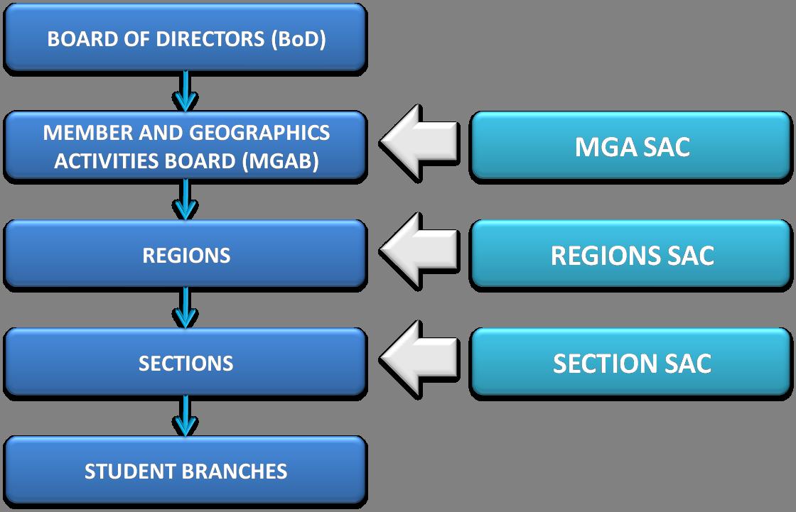 Comité de Actividades Estudiantiles | Wiki More IEEE | FANDOM ...