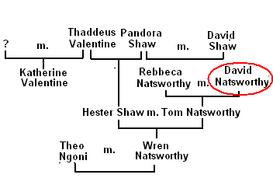 Family Tree of david (natsworthy)